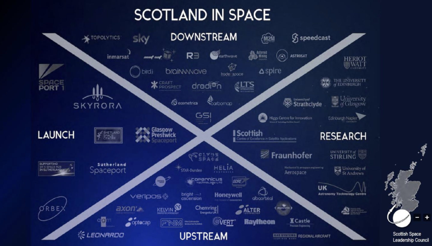 Scotland in space industry